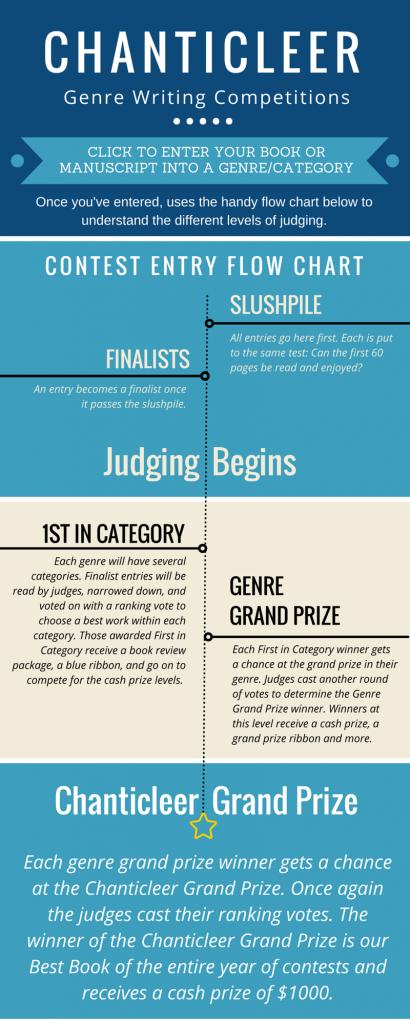 Chanticleer Contest Flow Chart