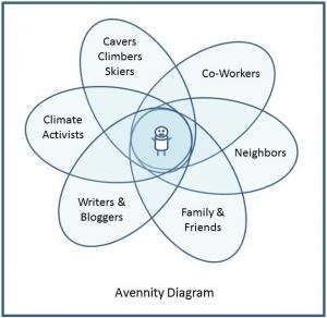 Avennity Diagram