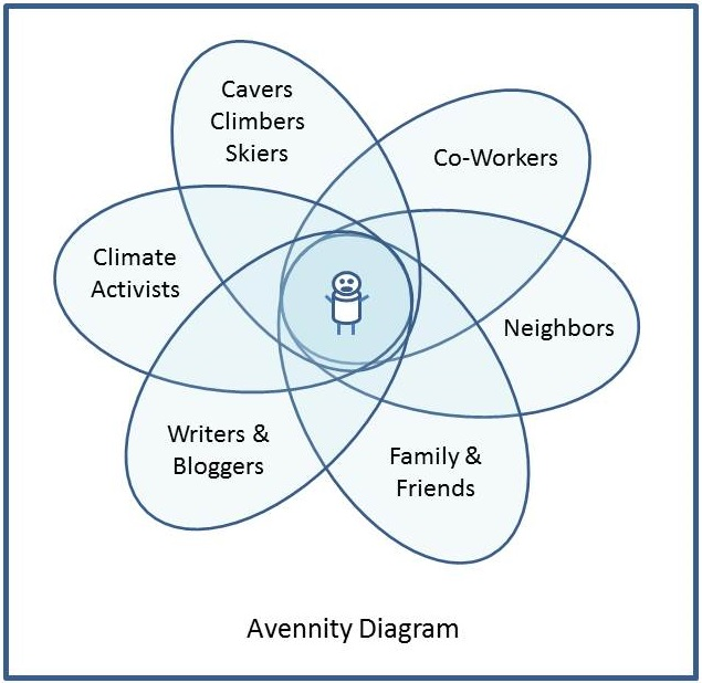 Avennity Diagram