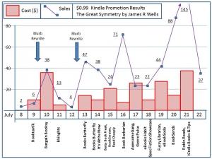 james wellls chart
