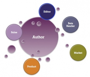 Agile Principles for Authors